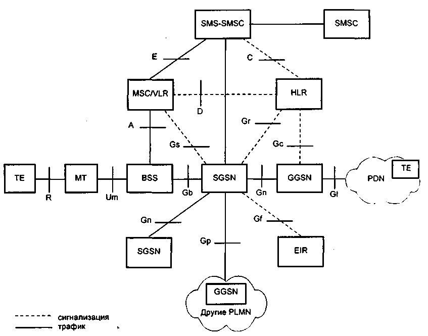 Сотовые системы связи