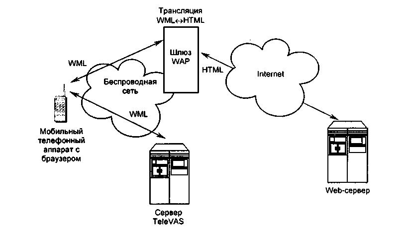 Схема доступа к Web-серверу с