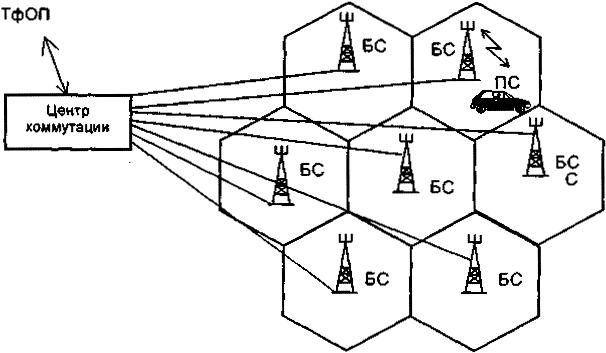 Состав сети сотовой подвижной