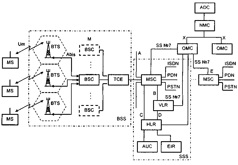 схема сети стандарта GSM