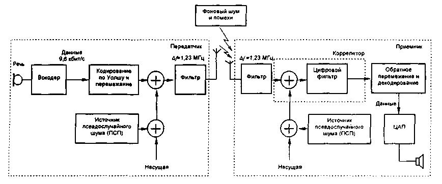 Принцип работы системы сотовой
